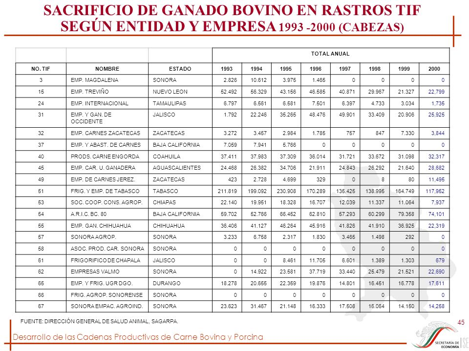SACRIFICIO DE GANADO BOVINO EN RASTROS TIF SEGÚN ENTIDAD Y EMPRESA 1993 -2000 (CABEZAS)