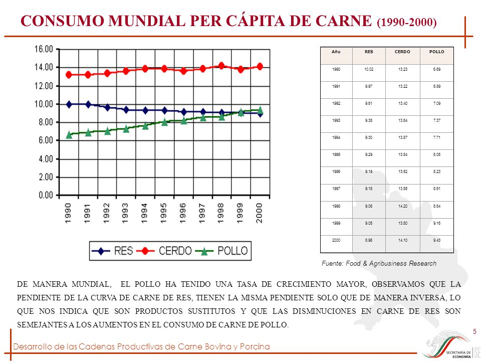 CONSUMO MUNDIAL PER CÁPITA DE CARNE (1990-2000)