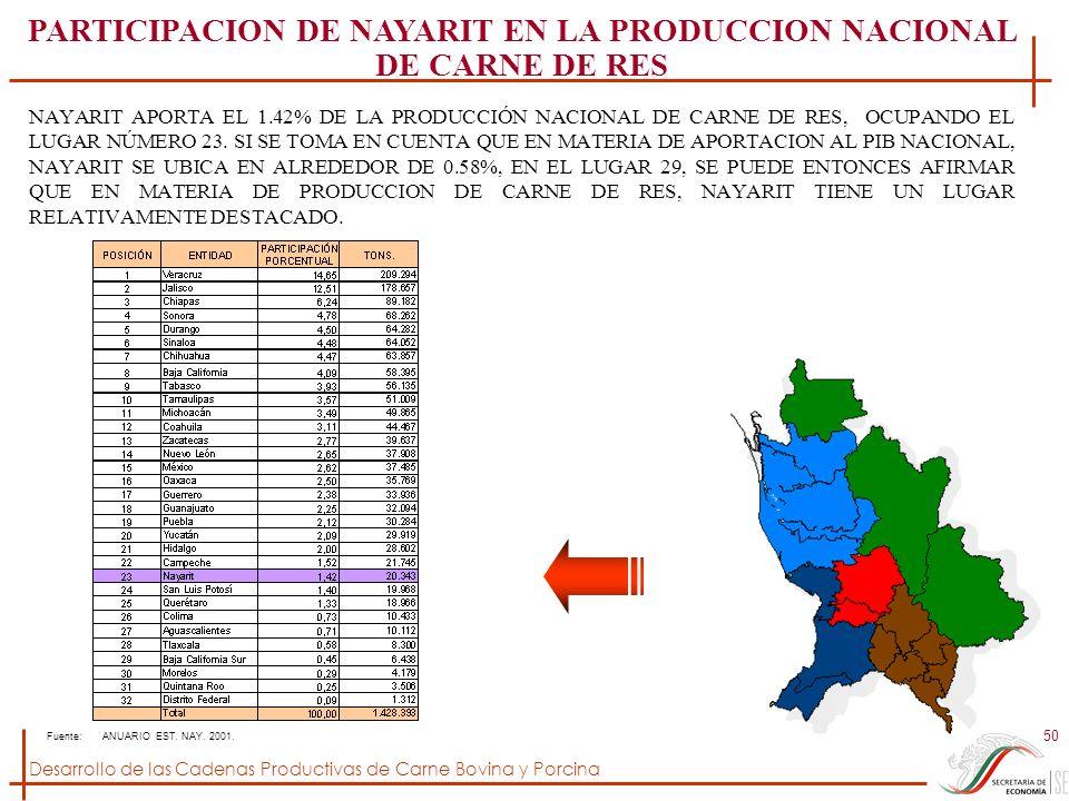 PARTICIPACION DE NAYARIT EN LA PRODUCCION NACIONAL DE CARNE DE RES