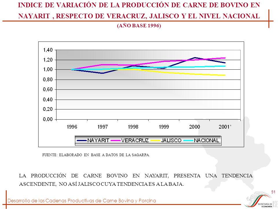 INDICE DE VARIACIÓN DE LA PRODUCCIÓN DE CARNE DE BOVINO EN NAYARIT , RESPECTO DE VERACRUZ, JALISCO Y EL NIVEL NACIONAL (AÑO BASE 1996)