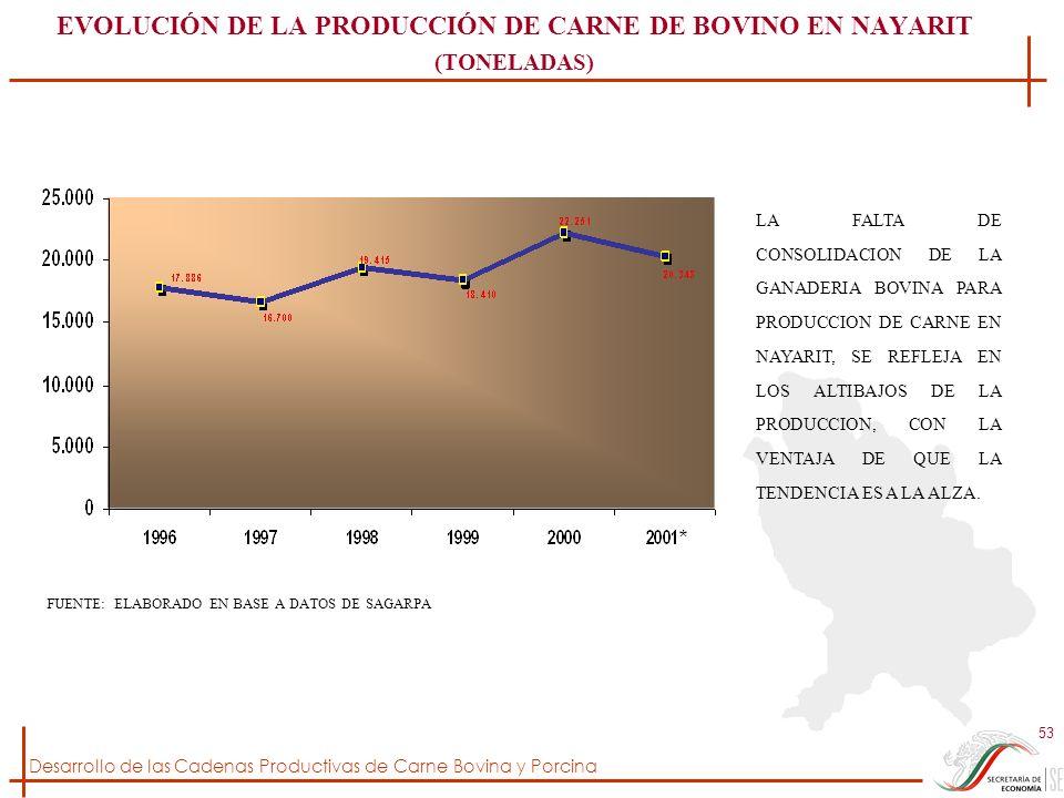 EVOLUCIÓN DE LA PRODUCCIÓN DE CARNE DE BOVINO EN NAYARIT (TONELADAS)