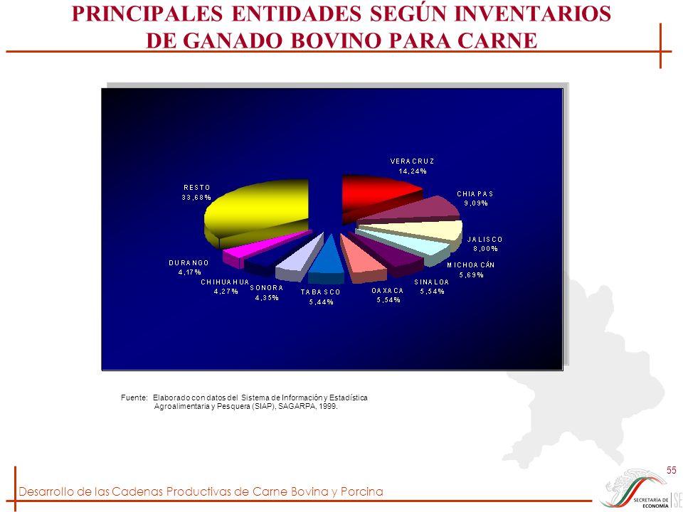 PRINCIPALES ENTIDADES SEGÚN INVENTARIOS DE GANADO BOVINO PARA CARNE