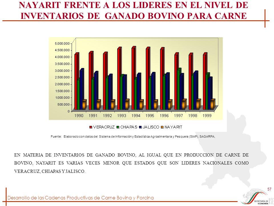 NAYARIT FRENTE A LOS LIDERES EN EL NIVEL DE INVENTARIOS DE GANADO BOVINO PARA CARNE