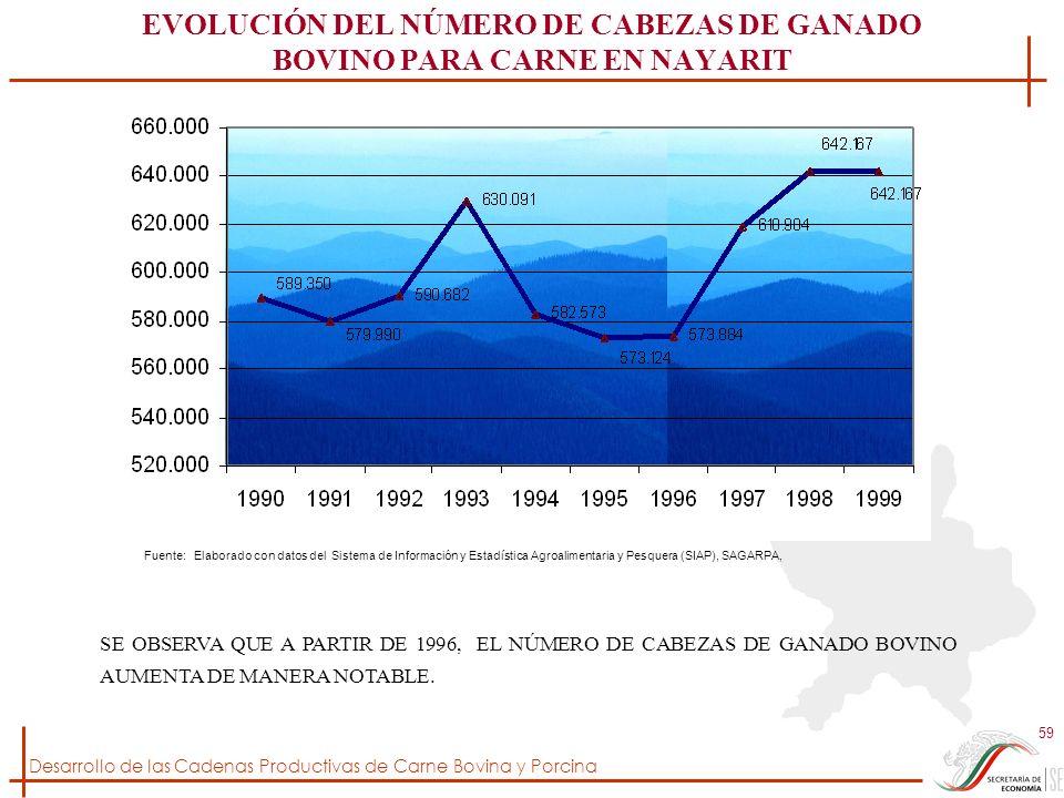 EVOLUCIÓN DEL NÚMERO DE CABEZAS DE GANADO BOVINO PARA CARNE EN NAYARIT