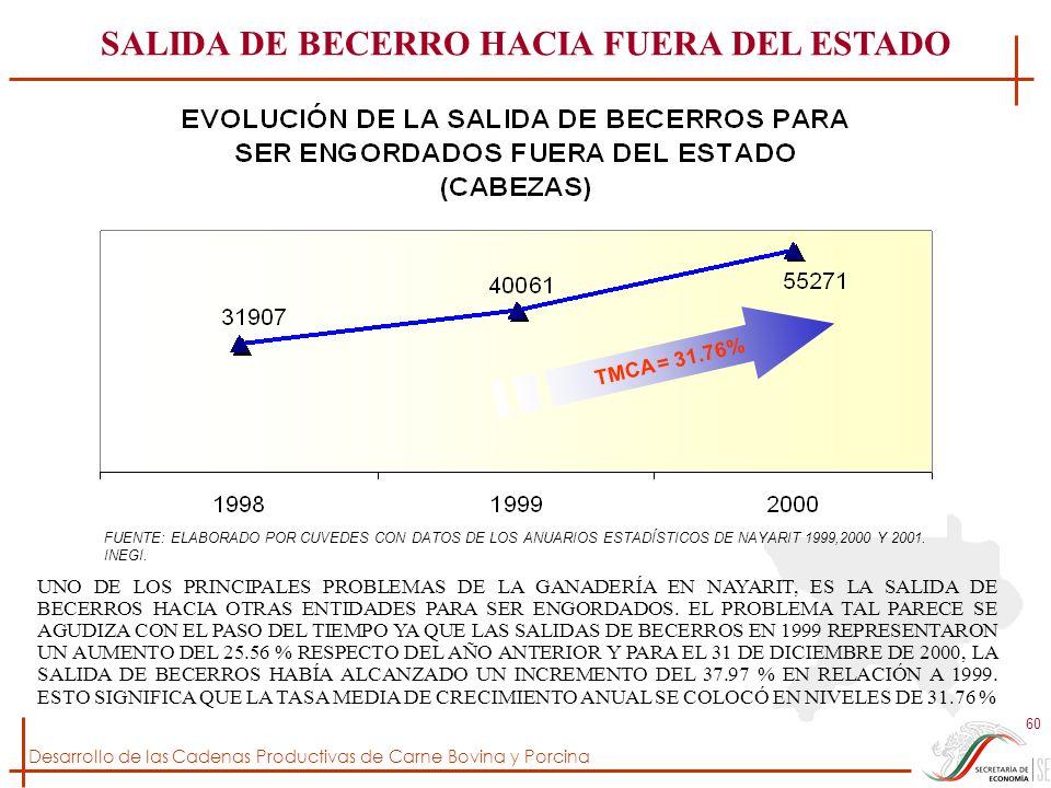 SALIDA DE BECERRO HACIA FUERA DEL ESTADO