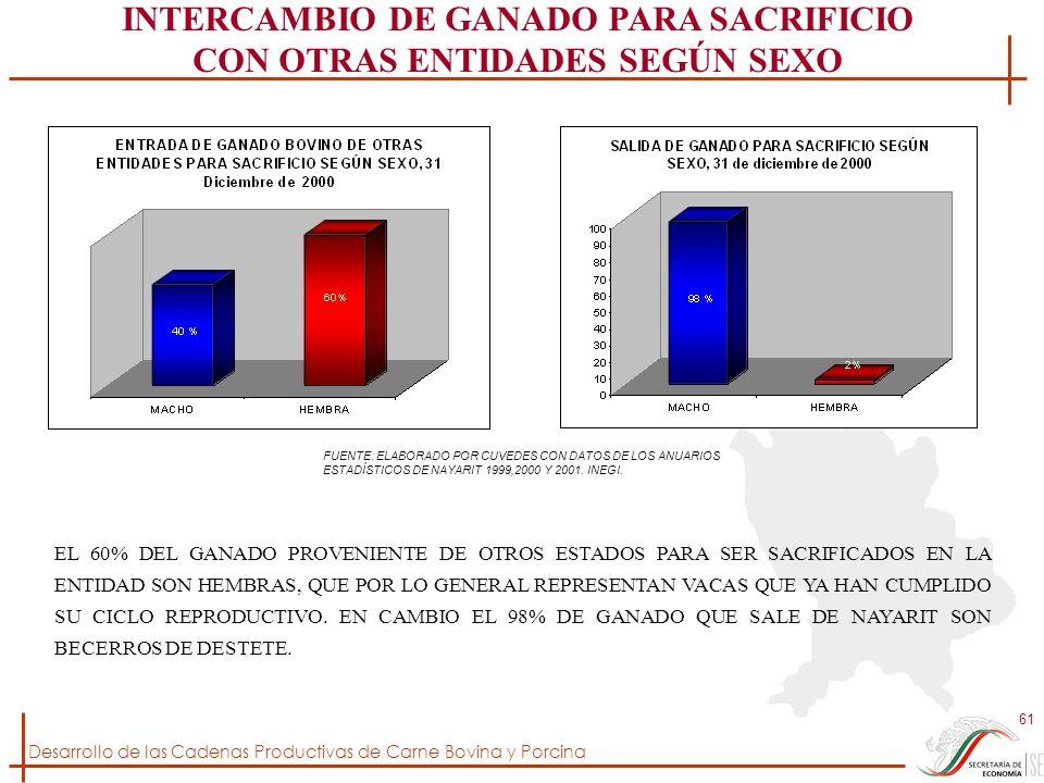 INTERCAMBIO DE GANADO PARA SACRIFICIO CON OTRAS ENTIDADES SEGÚN SEXO