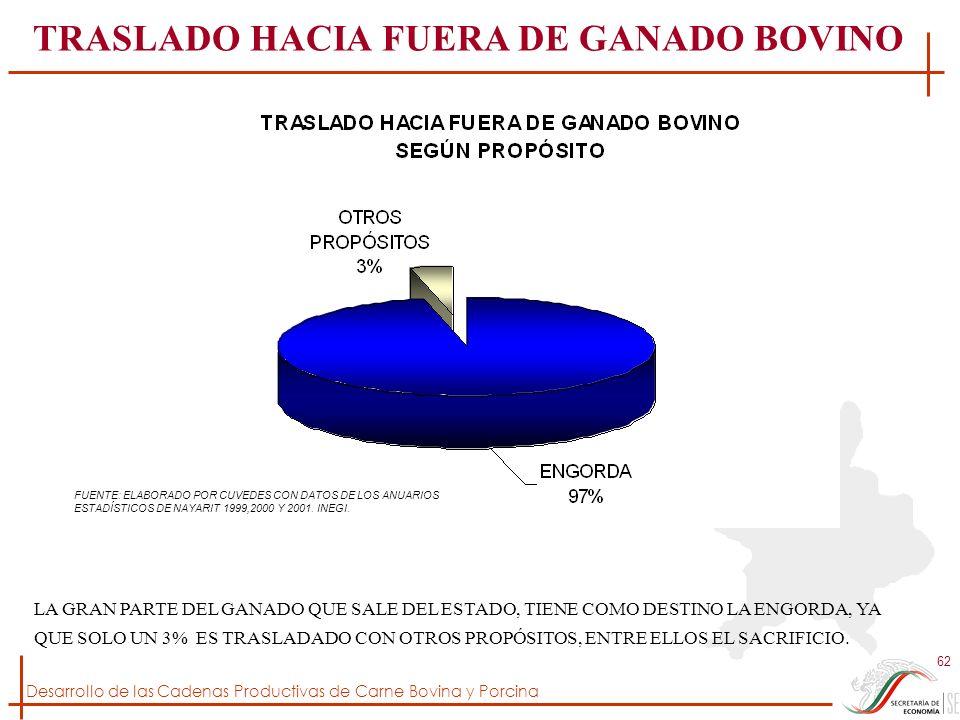 TRASLADO HACIA FUERA DE GANADO BOVINO