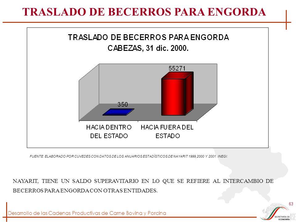 TRASLADO DE BECERROS PARA ENGORDA