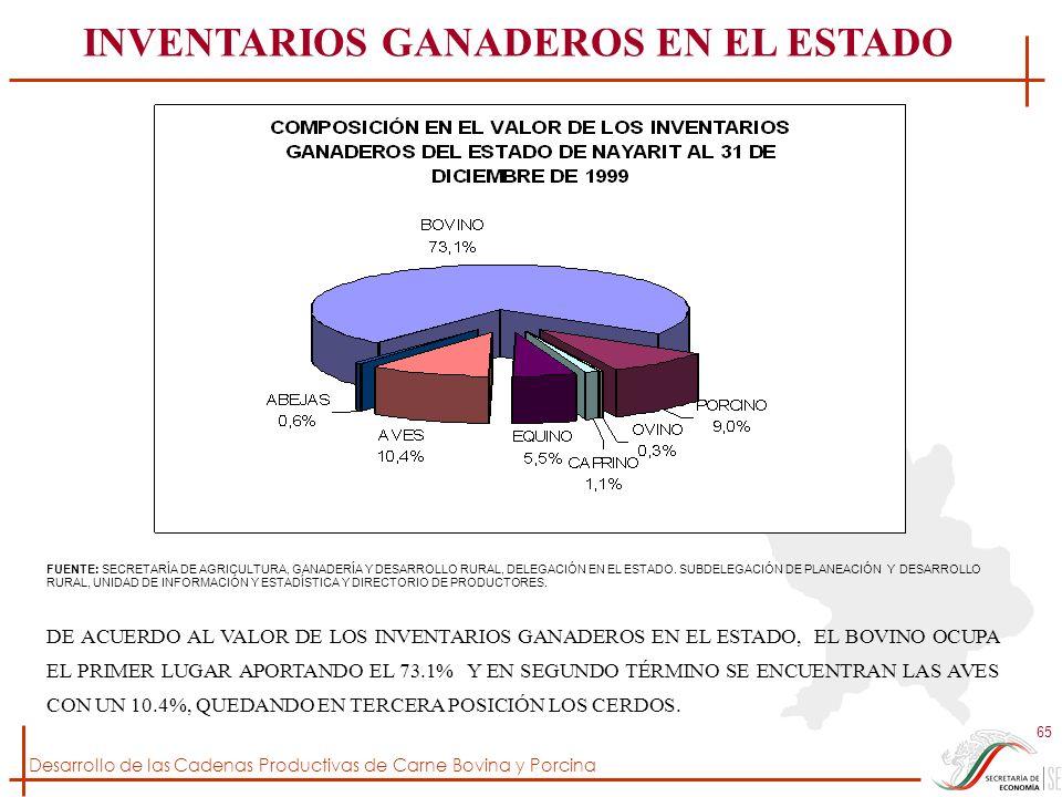 INVENTARIOS GANADEROS EN EL ESTADO