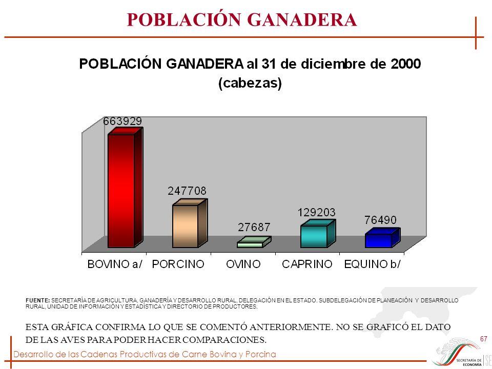 POBLACIÓN GANADERA