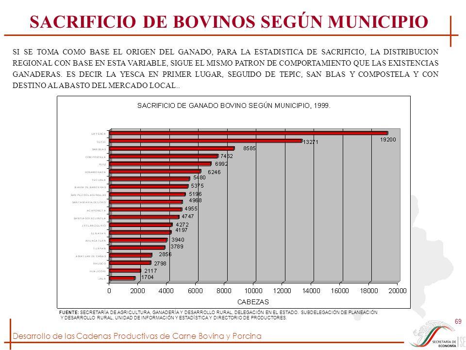 SACRIFICIO DE BOVINOS SEGÚN MUNICIPIO
