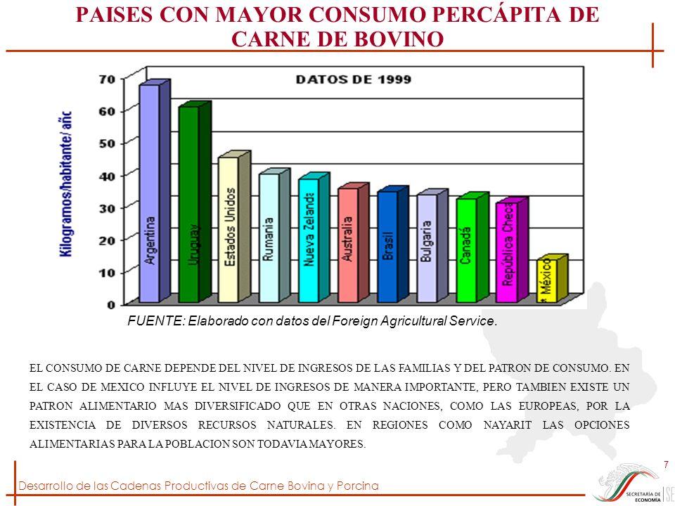 PAISES CON MAYOR CONSUMO PERCÁPITA DE CARNE DE BOVINO
