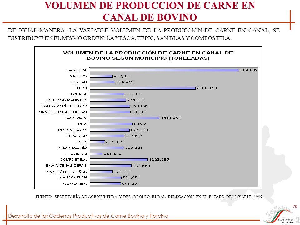 VOLUMEN DE PRODUCCION DE CARNE EN CANAL DE BOVINO