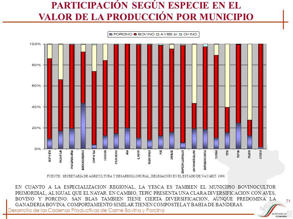 PARTICIPACIÓN SEGÚN ESPECIE EN EL VALOR DE LA PRODUCCIÓN POR MUNICIPIO