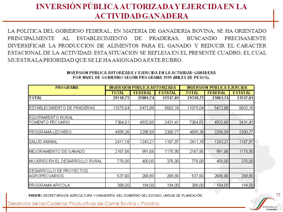 INVERSIÓN PÚBLICA AUTORIZADA Y EJERCIDA EN LA ACTIVIDAD GANADERA