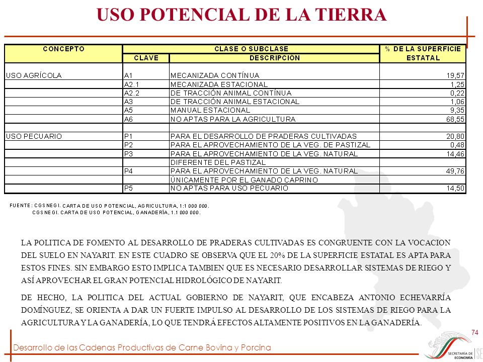 USO POTENCIAL DE LA TIERRA