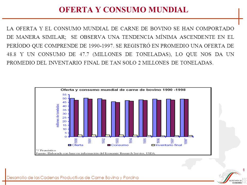 OFERTA Y CONSUMO MUNDIAL