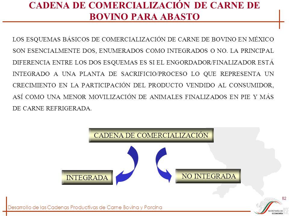 CADENA DE COMERCIALIZACIÓN DE CARNE DE BOVINO PARA ABASTO