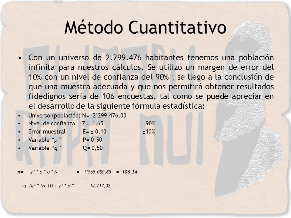 Método Cuantitativo