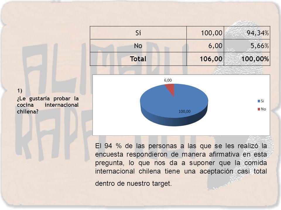 1) ¿Le gustaría probar la cocina internacional chilena Si. 100,00. 94,34% No. 6,00. 5,66% Total.