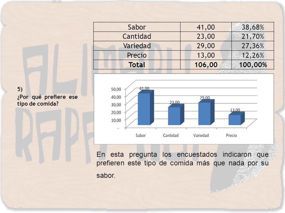 Sabor 41,00 38,68% Cantidad 23,00 21,70% Variedad 29,00 27,36% Precio