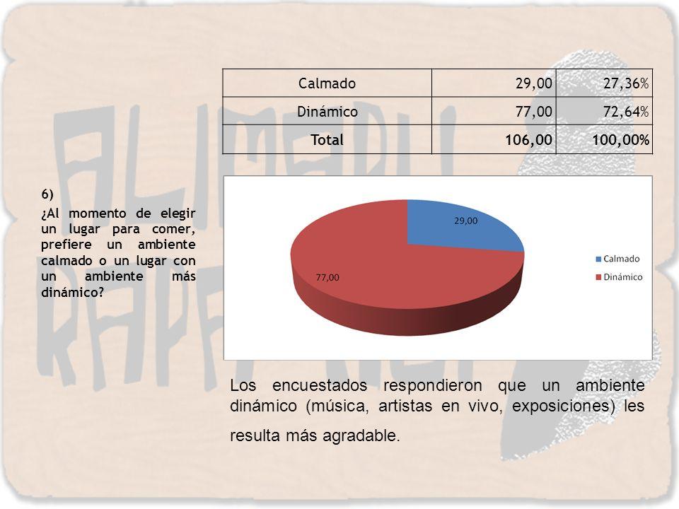 Calmado 29,00. 27,36% Dinámico. 77,00. 72,64% Total. 106,00. 100,00% 6)