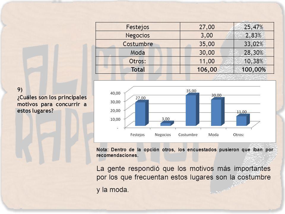 Festejos 27,00. 25,47% Negocios. 3,00. 2,83% Costumbre. 35,00. 33,02% Moda. 30,00. 28,30%