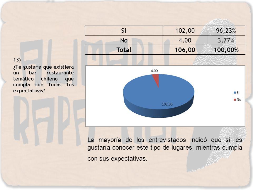 Si 102,00. 96,23% No. 4,00. 3,77% Total. 106,00. 100,00% 13)