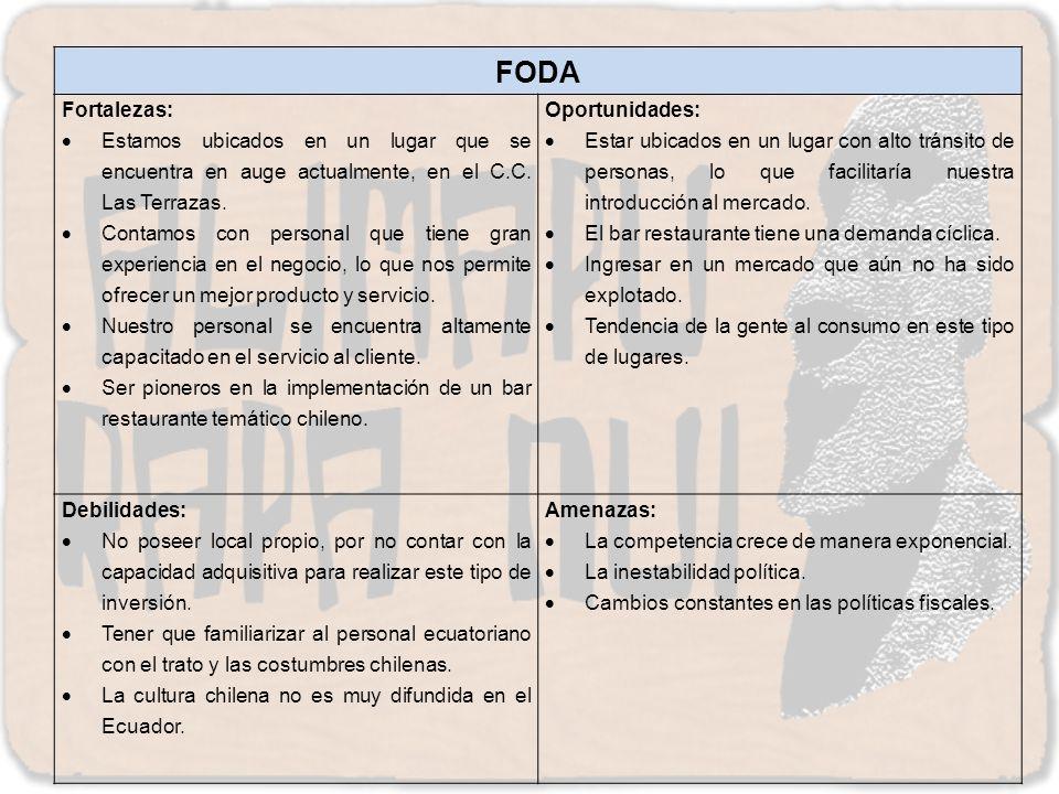 FODA Fortalezas: Estamos ubicados en un lugar que se encuentra en auge actualmente, en el C.C. Las Terrazas.