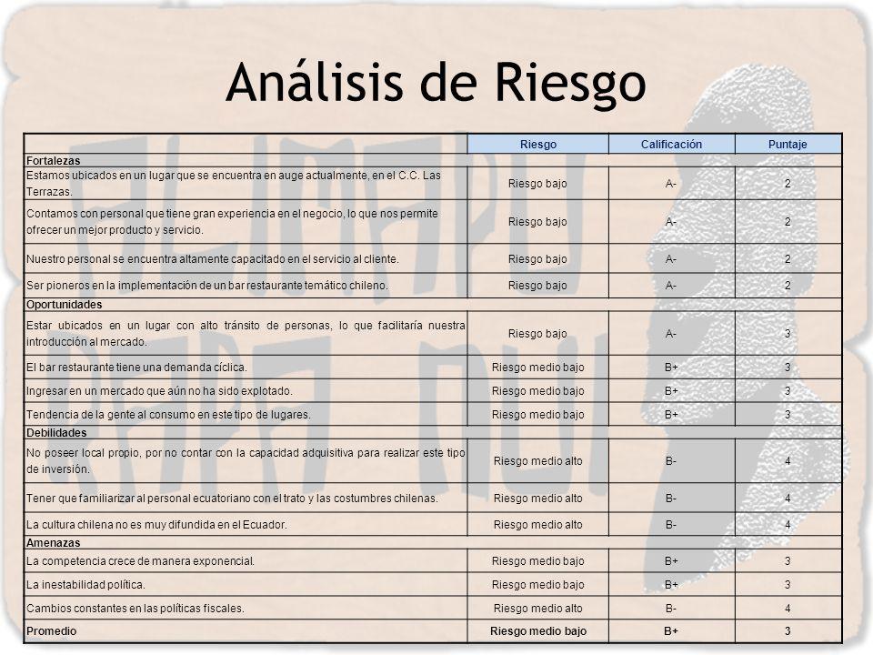 Análisis de Riesgo Riesgo Calificación Puntaje Fortalezas