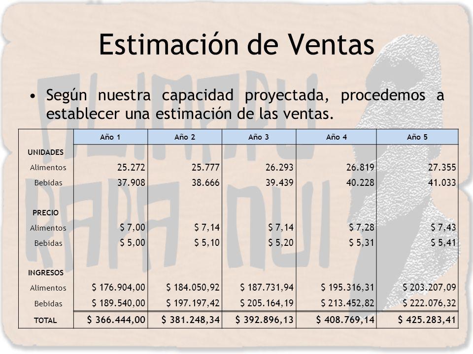 Estimación de Ventas Según nuestra capacidad proyectada, procedemos a establecer una estimación de las ventas.