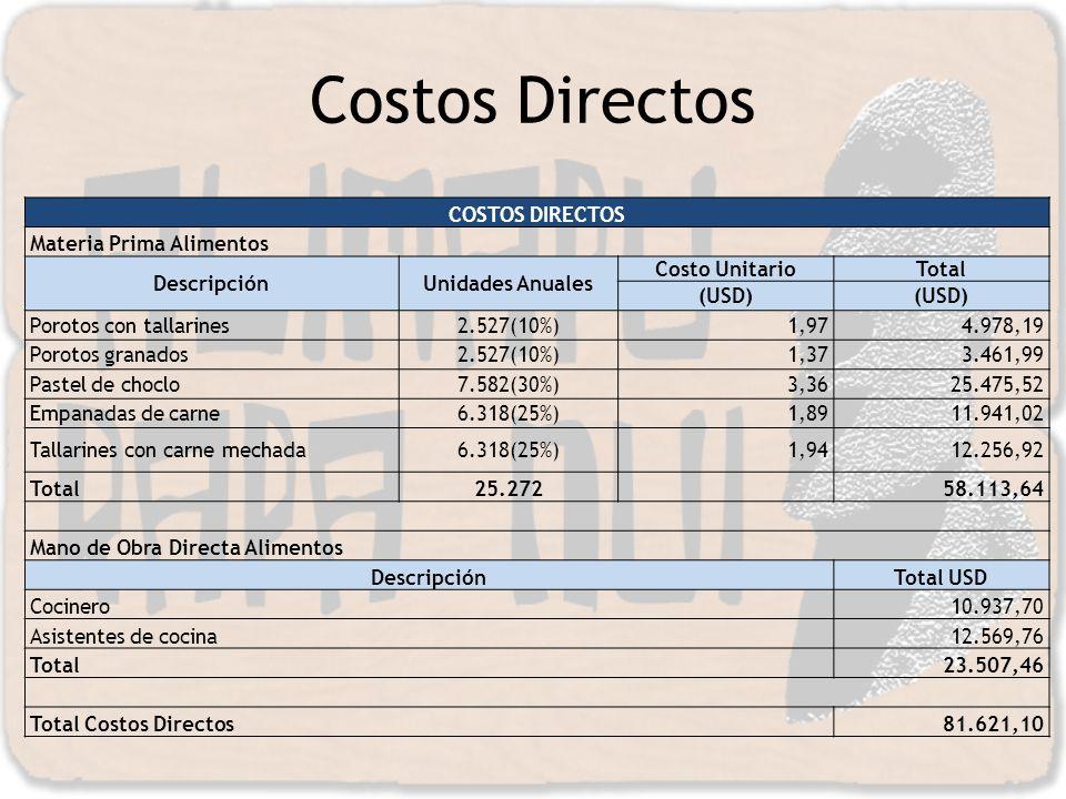 Costos Directos COSTOS DIRECTOS Materia Prima Alimentos Descripción