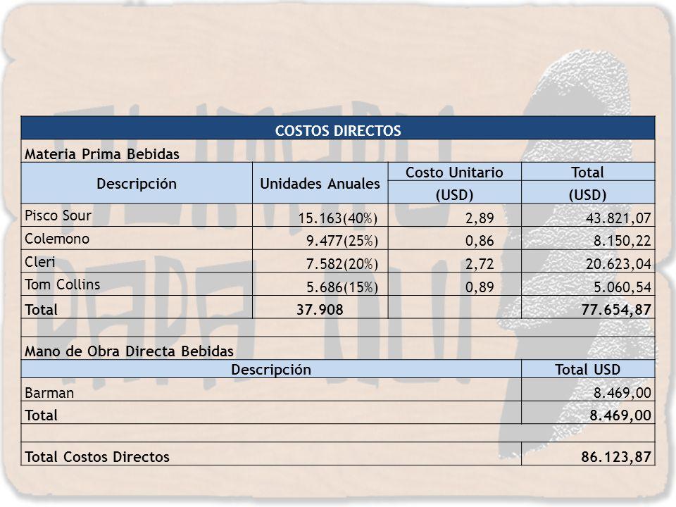 COSTOS DIRECTOS Materia Prima Bebidas. Descripción. Unidades Anuales. Costo Unitario. Total. (USD)