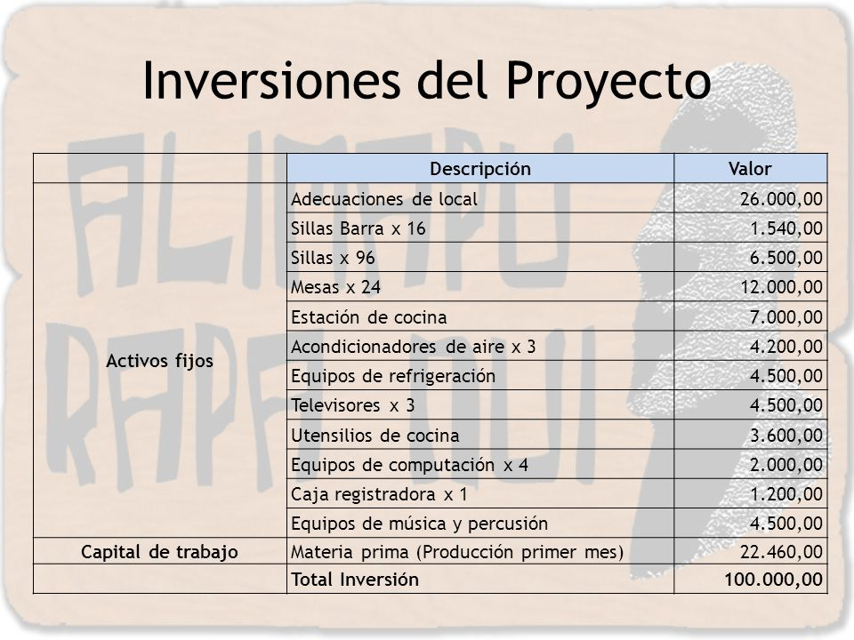 Inversiones del Proyecto
