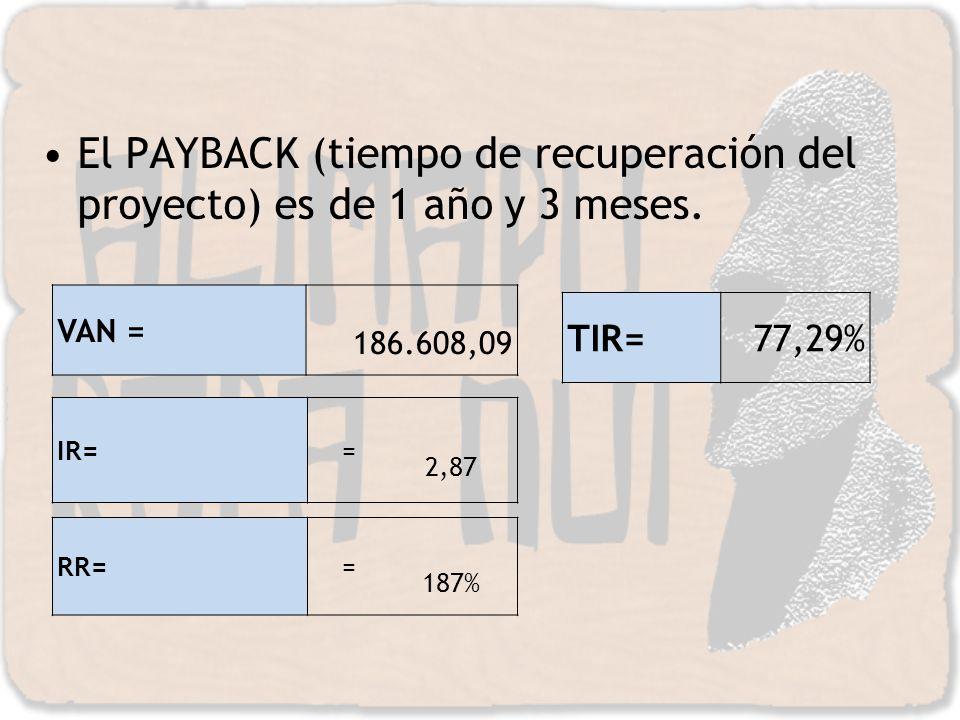 El PAYBACK (tiempo de recuperación del proyecto) es de 1 año y 3 meses.