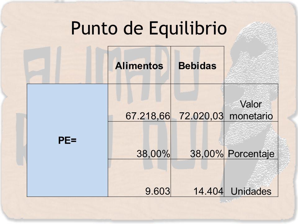 Punto de Equilibrio Alimentos Bebidas PE= 67.218,66 72.020,03