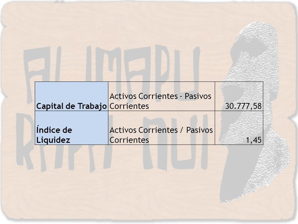 Capital de Trabajo Activos Corrientes - Pasivos Corrientes. 30.777,58. Índice de Liquidez. Activos Corrientes / Pasivos Corrientes.