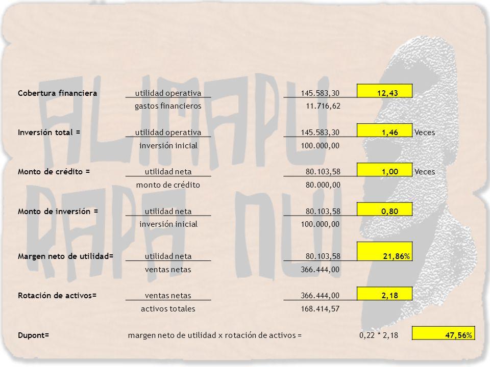 Cobertura financiera utilidad operativa. 145.583,30. 12,43. gastos financieros. 11.716,62. Inversión total =