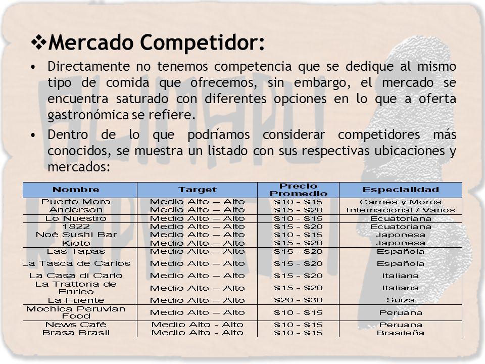 Mercado Competidor: