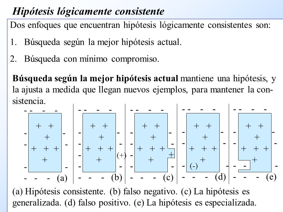 Hipótesis lógicamente consistente