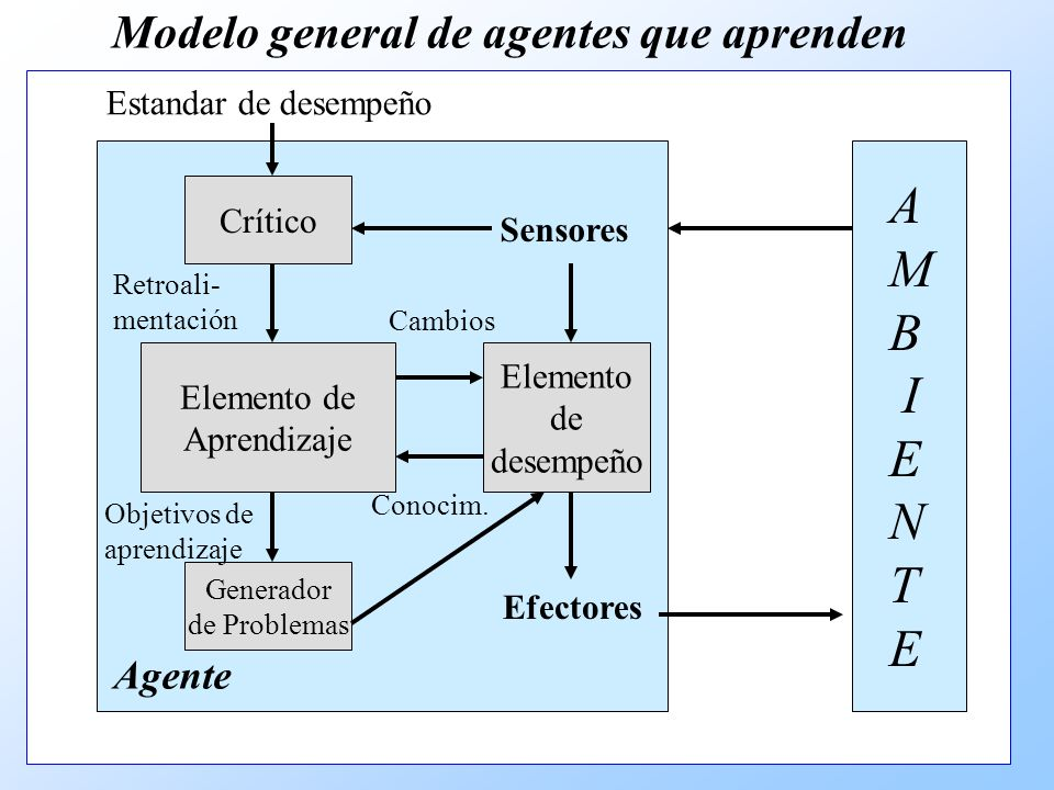 Modelo general de agentes que aprenden