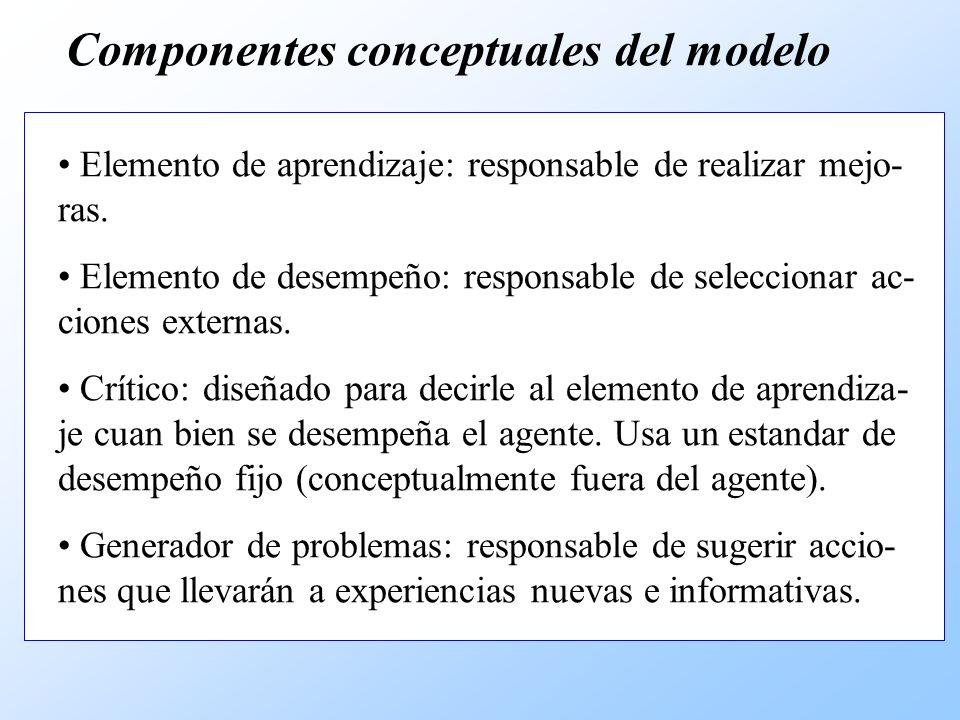 Componentes conceptuales del modelo
