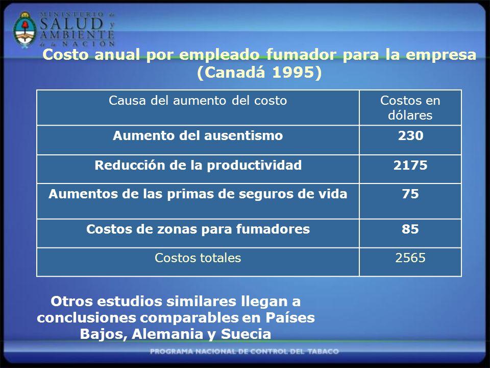 Costo anual por empleado fumador para la empresa (Canadá 1995)