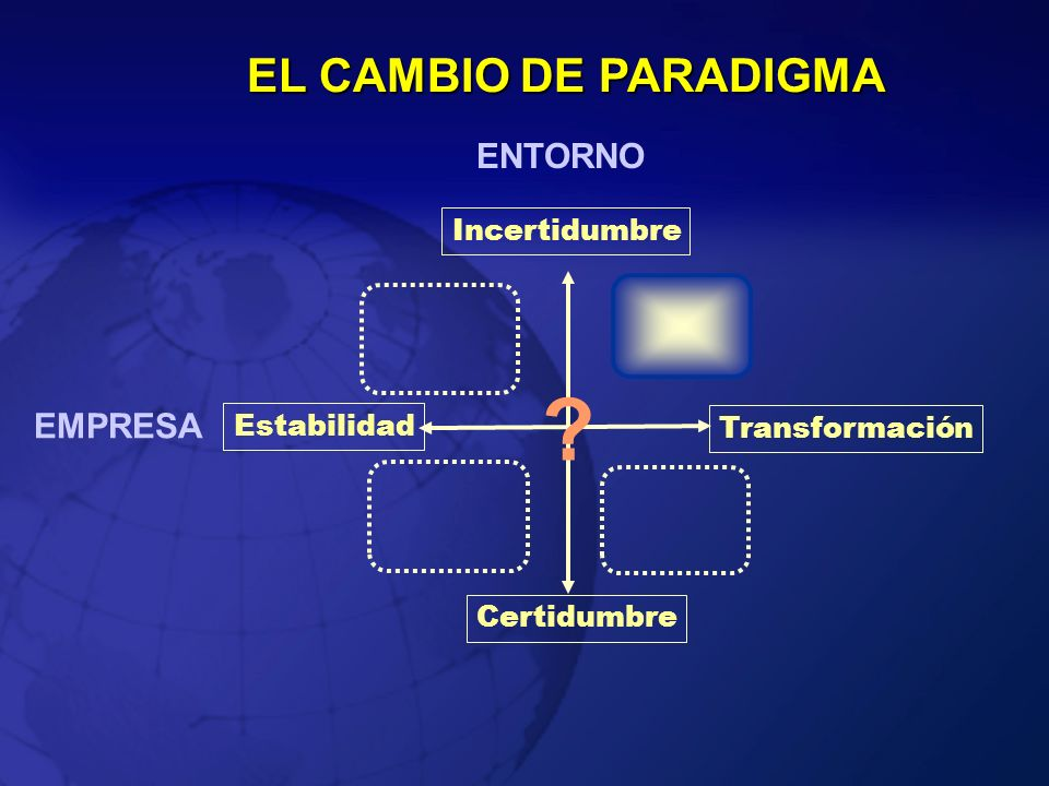 EL CAMBIO DE PARADIGMA ENTORNO EMPRESA Incertidumbre Estabilidad