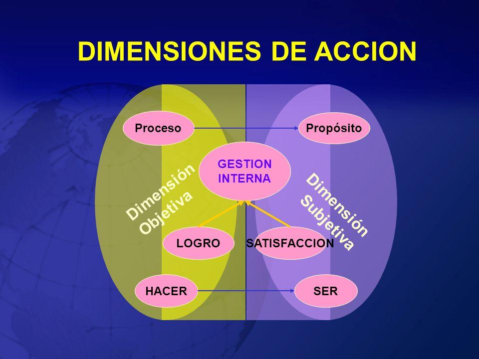 DIMENSIONES DE ACCION Dimensión Objetiva Dimensión Subjetiva Proceso