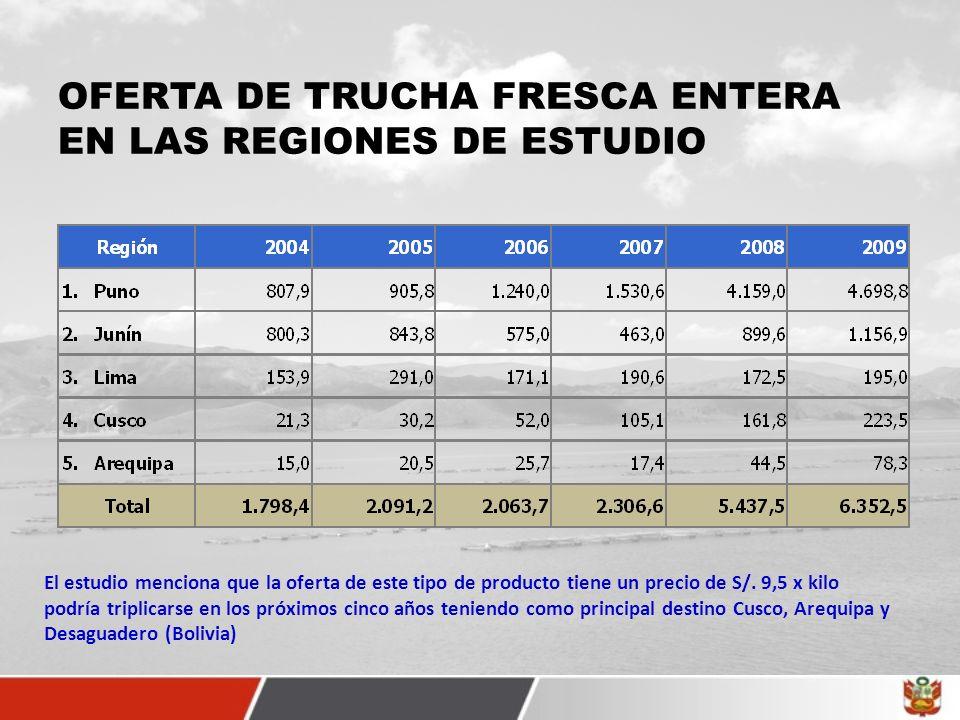 OFERTA DE TRUCHA FRESCA ENTERA EN LAS REGIONES DE ESTUDIO