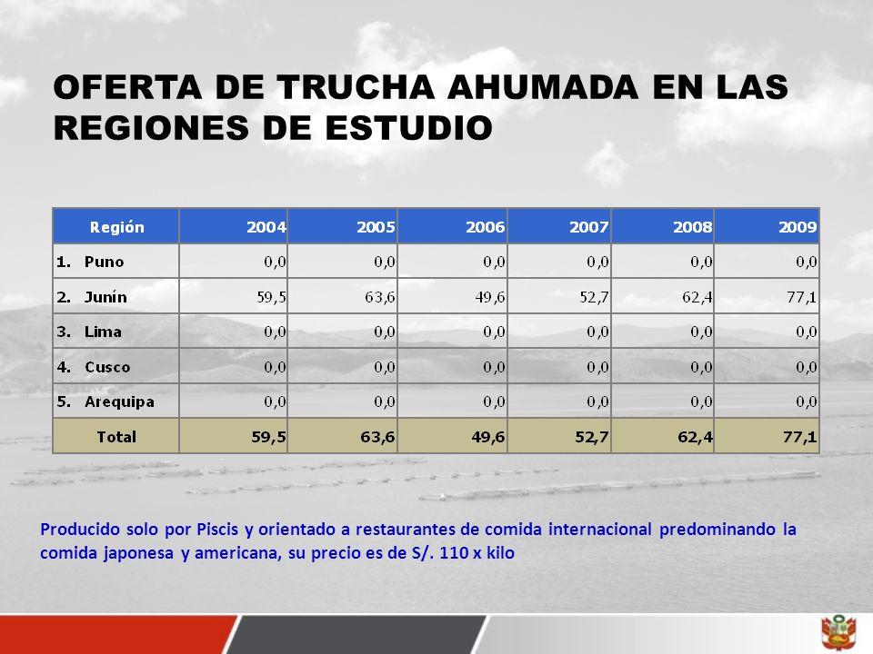 OFERTA DE TRUCHA AHUMADA EN LAS REGIONES DE ESTUDIO