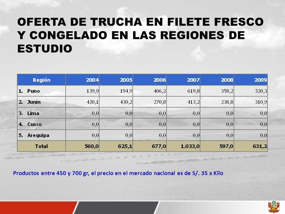 OFERTA DE TRUCHA EN FILETE FRESCO Y CONGELADO EN LAS REGIONES DE ESTUDIO