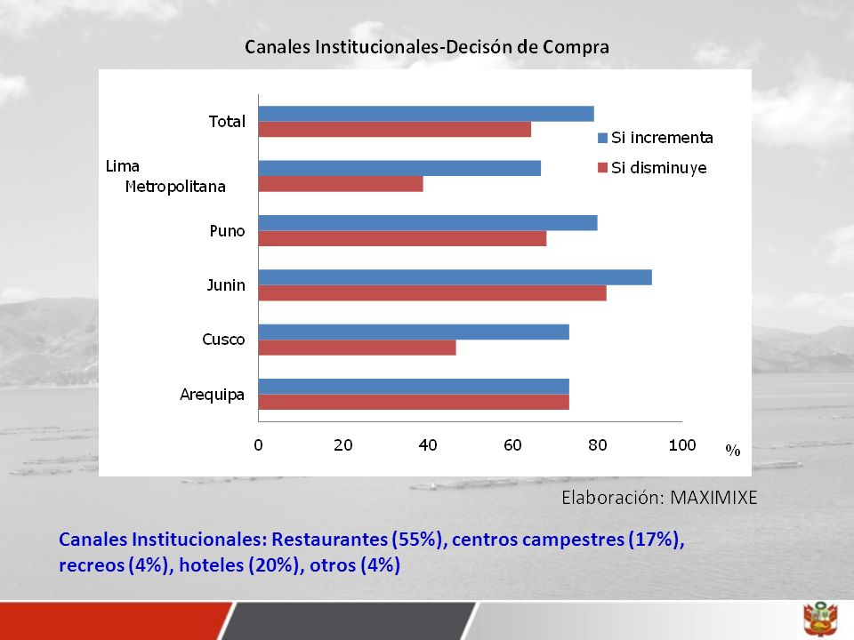 Canales Institucionales: Restaurantes (55%), centros campestres (17%), recreos (4%), hoteles (20%), otros (4%)