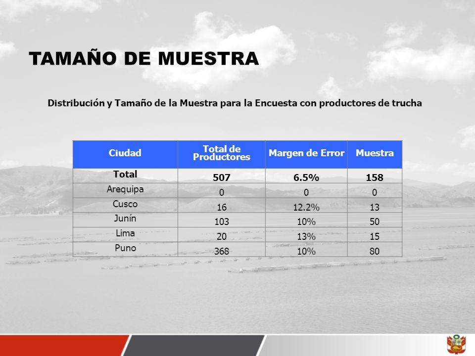 TAMAÑO DE MUESTRA Distribución y Tamaño de la Muestra para la Encuesta con productores de trucha. Ciudad.